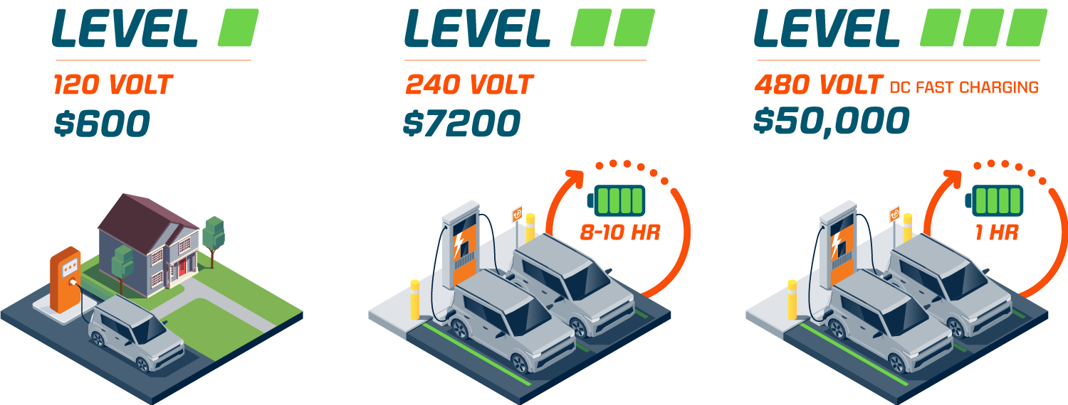 Illustration demonstrating the 3 different levels of EV Chargers with their Volt requirements and estimated cost